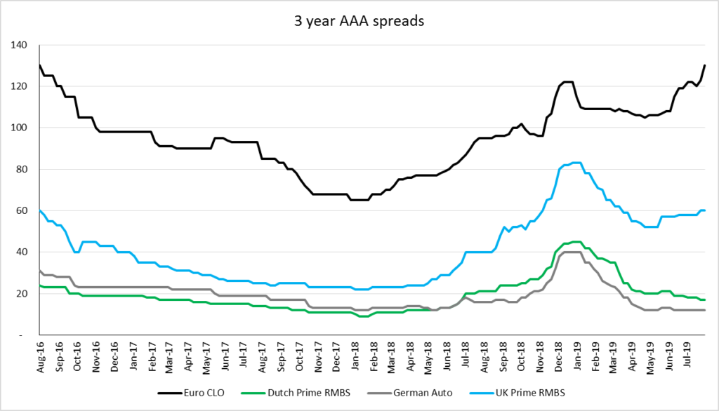 2019-08-16_24_AAAs-dont-yield_chart.png
