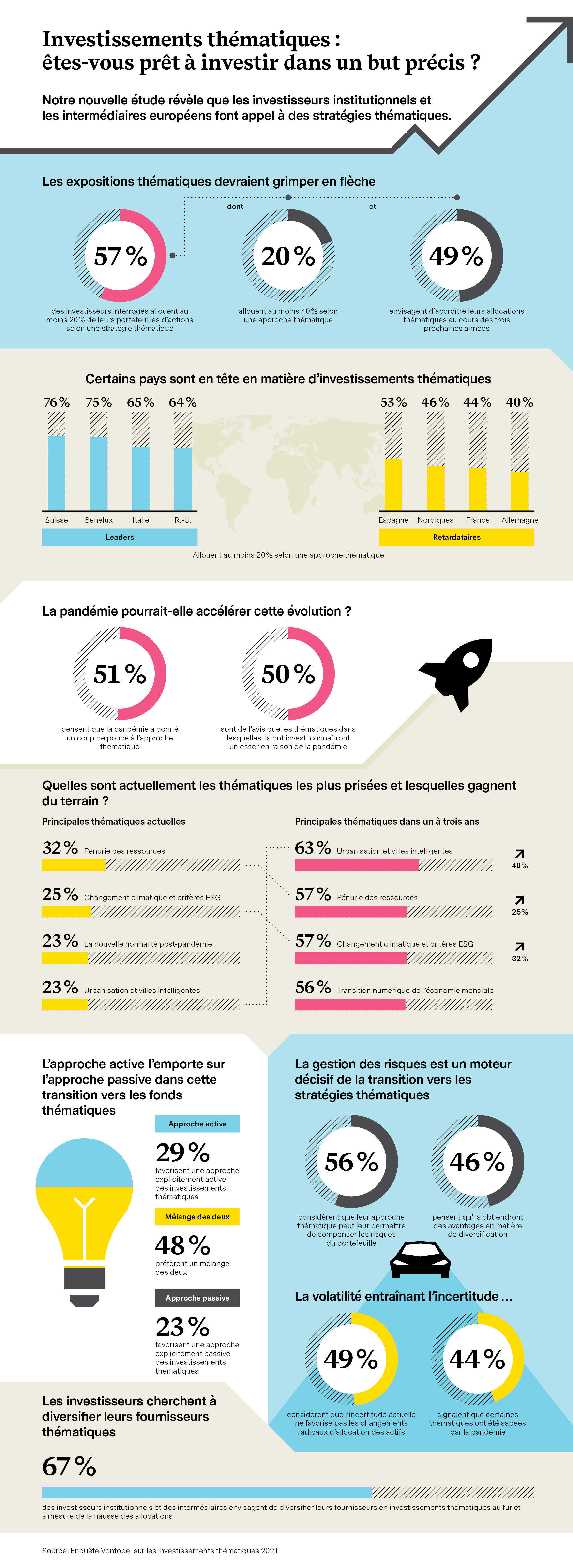 infograph-thematic-investing-2021_FR
